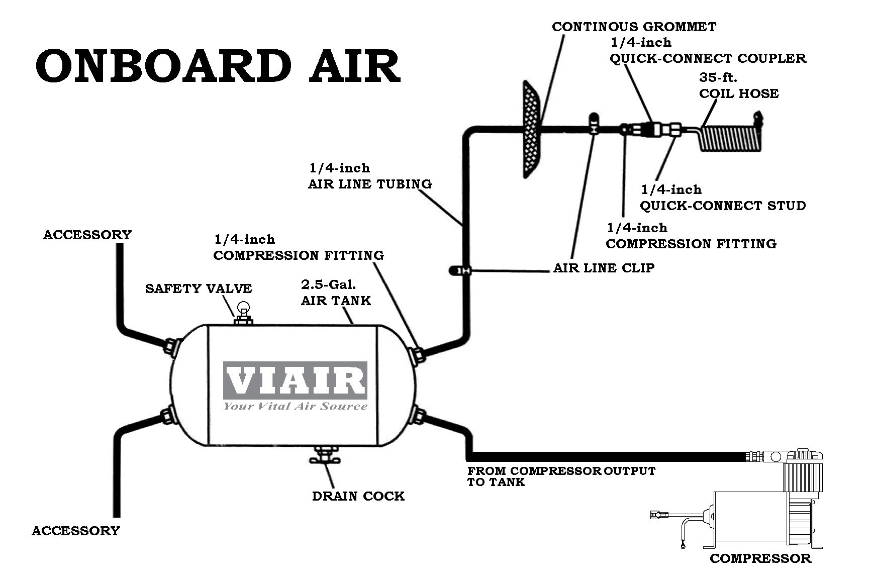 onboard_air air compressor wiring diagram schematic air compressor motor air compressor wiring harness at soozxer.org
